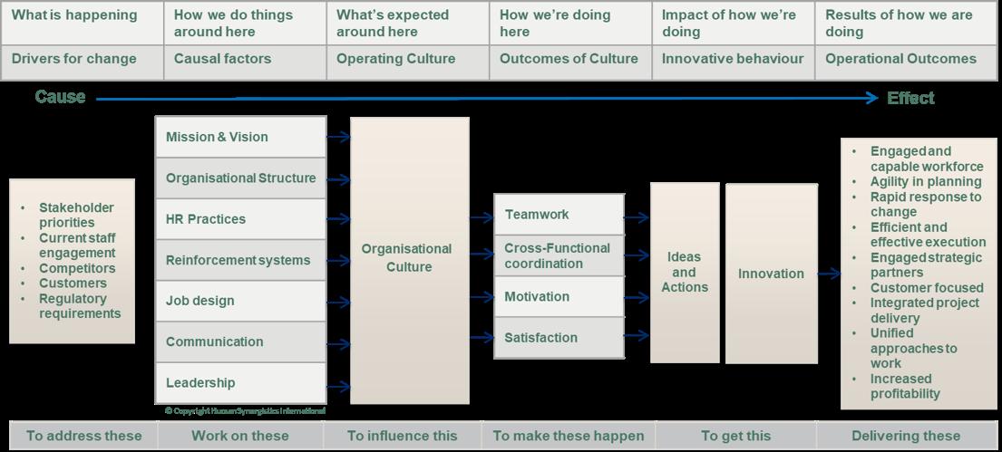 Culture diagram at work