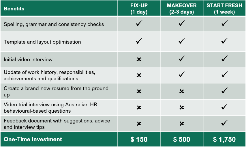 Resume Rescue pricing chart - cost for Australian resume writer